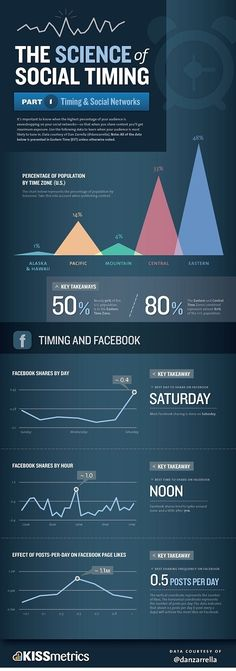 The science of social timing What is the best day to share a post? This infographic by KISSmetrics will certainly enlighten you about the timing aspect in social media. Inbound Marketing, Marketing Trends, Facebook Marketing, Marketing Digital, Business Marketing, Internet Marketing, Online Marketing, Social Media Marketing, Content Marketing