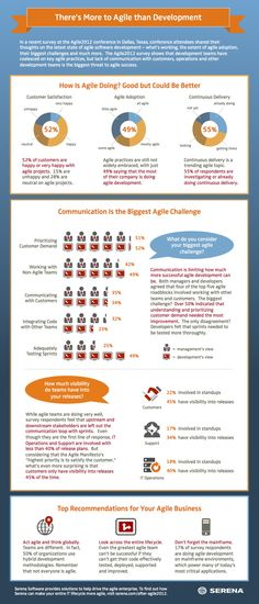 There's More to Agile than Development Infographic