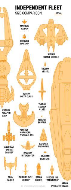 Star Trek Attack Wing Independent Fleet Size Comparision