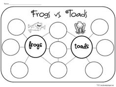 Teach Junkie: 25 Easy Frog and Toad Ideas and Activities - Frogs and Toads…