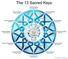 13 Sacred Keys.   Through your journey you will experience many,many different frequencies as your vibration lifts from one step to the next.
