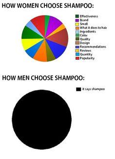 Shampoo = shampoo