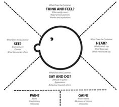 Empathy Map osterwalder -