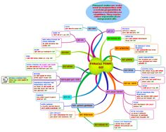 """this is a mindmap about the verb """"get"""", used as phrasal verb in combination with a number of prepositions."""