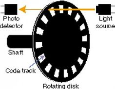 Digital Encoder diagram As light passes through the slits the sensor detects it and sends a signal.