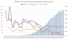 walmart-sales-1968-2012