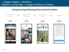 Image sharing enhancement evolution on Instagram. Bond - Internet Trends 2019 #socialmedia #sozialemedien #smm #socialmediamarketing
