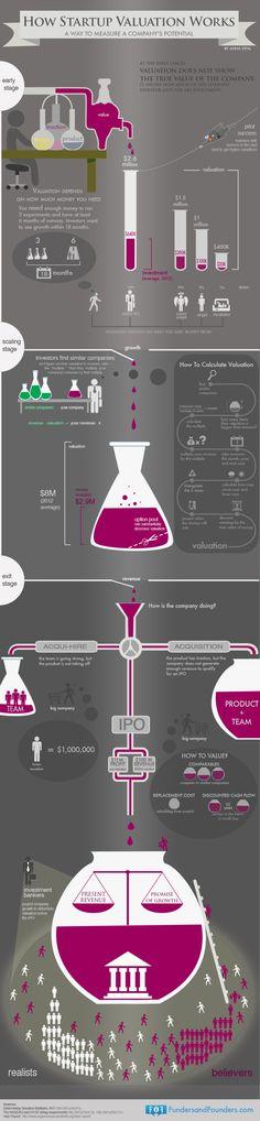 [Infographie] Comment mesurer le potentiel d'une startup ? | Entrepreneur Engine