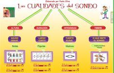 Cualidades Adaptacion Compas Musical, Music Class, Teaching Music, Musicals, Teacher, Games, Piano, Nikola Tesla, Mendoza