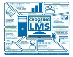 What To Look For When Choosing an LMS Infographic - http://elearninginfographics.com/look-choosing-lms-infographic/