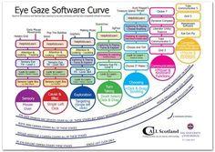 Eye Gaze Software Cu