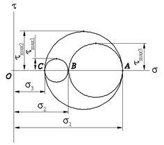plane strain mohr's circle - Google Search