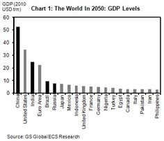 Sober Look: Goldman's world GDP projection for 2050 - Goldman recently published their projections for GDP levels by nation 38 years into the future. This has to be a difficult forecast to make - involving assumptions that, if changed slightly, could impact the outcome materially. Nevertheless it is worth taking a look at these results.
