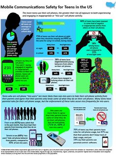 Cyberbullying increases in line with mobile phone usage? #infographic