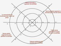 Diana de evaluación - para evaluar el trabajo en grupo. Thinking Maps, School Items, Flipped Classroom, Cooperative Learning, Class Management, Art Activities, Team Building, Teamwork, Reflection