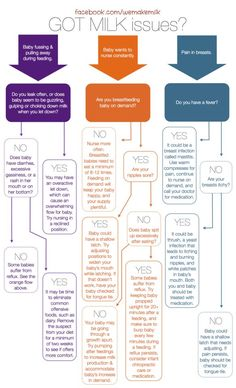 breastfeeding issues info graphic