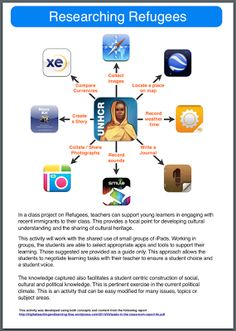 Apps in Education: Content Apps: Extending Student Learning