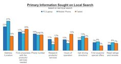 Primary Information Sough on Local Search by @comscore
