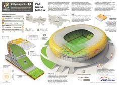 Euro 2012 venues: PGE Arena, Gdansk #Infographic