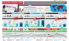 La crisis financiera mundial #infografia #infographic