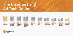 Disappearing-Ad-Tech-Dollar-jpg.jpg (1769×889)