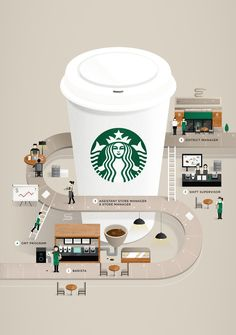 Starbucks Career Guide on Behance