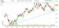 TS Tenaris S.A. daily Stock Chart