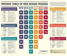 The Web Design Process Periodic Table [Infographic]  How many times have you had to placate your clients because they want to see their website live, and they want it NOW? It's usually because clients have no understanding of what happens behind the scenes when we develop websites.     Source: http://speckyboy.com/2014/08/24/the-web-design-process-periodic-table/ [GoldenTwine Creative - web design and development http://www.goldentwine.com/wdd.htm]