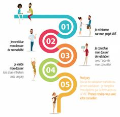la vae et les demandeurs d'emploi – RechercheGoogle Recherche Google, France, Career Training, French