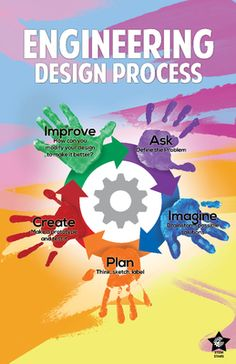 Engineering Design Process- Poster from STEM Stars on TeachersNotebook.com -  (2 pages)  - Display the design engineering process in a colorful, artful, creative way with this stylish poster for your classroom wall. Show everyone (STEM or not) the key to engineering thinking and learning.