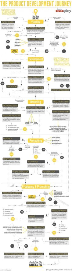 Pin by Ramón on infog®aphics | Pinterest