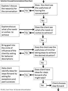The Progress-Focused Approach: Solution-Focused Conversations Flow Chart This looks very helpful for staying on track with a hard conversation. Therapy Worksheets, Therapy Activities, Coaching, Solution Focused Therapy, Counseling Techniques, Motivational Interviewing, Mental Health Counseling, Therapy Tools, Play Therapy