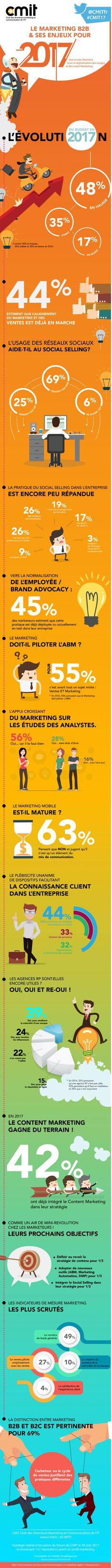 Quels sont les objectifs, les moyens déployés et les grandes transformations du marketing BtoB cette année ? C'est à ces questions que veut répondre le CMIT (Club des Directeurs marketing & communication de l'IT) dans cette infographie.