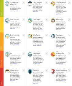 UX Project Checklist | Konigi