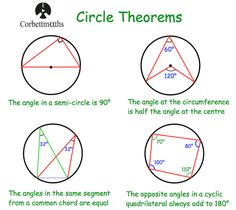 """Here are eight circle theorems, written by a Brit so you'll have to """"translate"""" to American English . Triangle Math, Circle Math, Circle Geometry, Geometry Formulas, Math Formulas, Gcse Maths Revision, Revision Notes, Maths Algebra, Circle Theorems"""