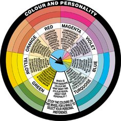 Color Psychology In the image above I compiled a map of the main colors, with its associate properties, indications, and uses. Meaning of Colors Color Meanings, Color Psychology, Art Therapy, Colour Therapy, Holistic Healing, Mbti, Color Theory, Good To Know, Leadership