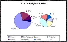 This is the percent  of religions in France. These  are all  religions you can find is Catholic, Muslim, non-religious, Orthodox, Jews ,and  Eastern. You want to know this that's why  you don't make fun of the relidion