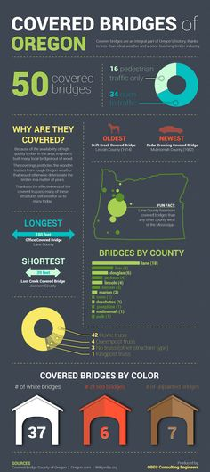 Infographic: Covered Bridges of Oregon