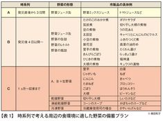 災害時に足りない野菜 ~備蓄のコツ~|コラム|NHK そなえる防災