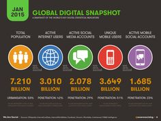 Snapshot of the world´s key #digital statstical indicators
