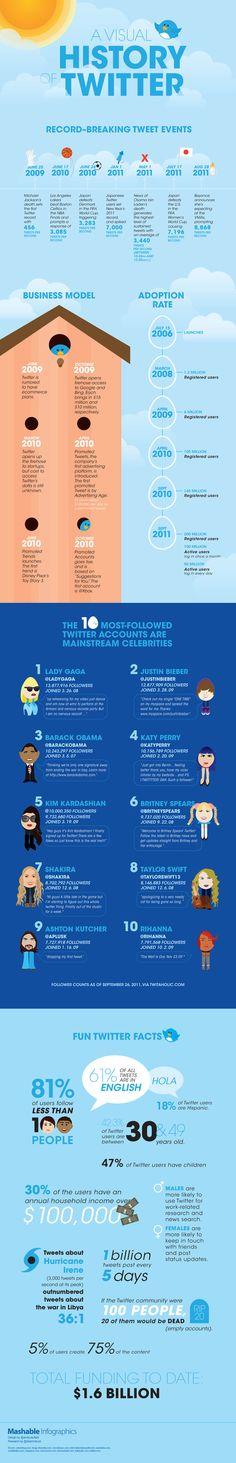 트위터 사용자의   81%가 100명미만을 follow중  61%가 영어사용, 18%가 히스패닉  42%가 30-49세, 47% 아이들이 있고  30%가 연봉 1억원.(대박),   남자는 일, 뉴스 습득 위주로 트위터 사용. 여자는 친구들과 연락용, 포스트 상태 업데이트용.     5%의 사용자가 75%콘텐트를 생산한다.