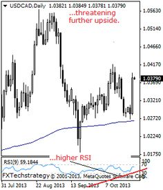 USDCAD: Rallies, Eyes Key Resistance. - Stock Trading Community - News, Penny Stocks, Forex, Day Traders