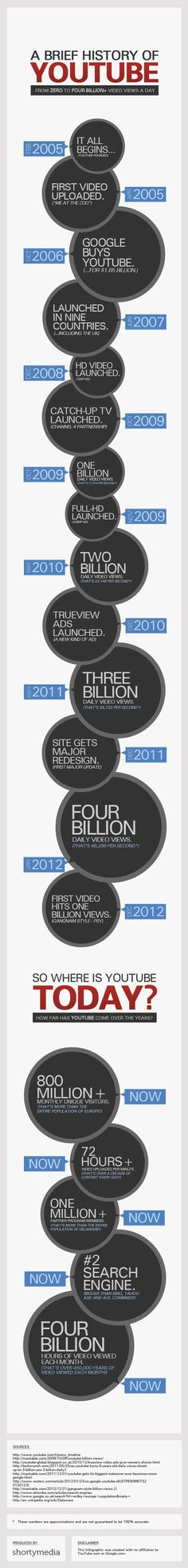 a brief history of youtube infographic shortymedia YouTubes 8th Birthday: From Zero to 4+ Billion Views [Infographic]