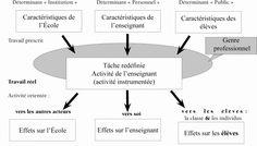 Figure2: modèle d'analyse de l'activité de l'enseignant
