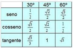 formulas de matematica para vestibular - Pesquisa Google