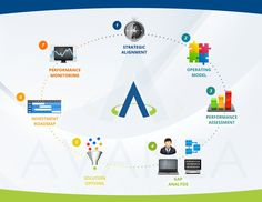 7 step illustration of how to go from Strategy to Execution by GRKN_DESIGN