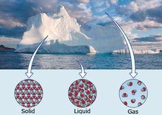 States of matter @ http://www.wonderwhizkids.com/physics/thermal-physics/change-of-state