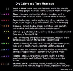 Angel Orbs Color Meaning   Orb Color Theory