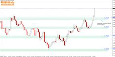 Weekly Forex Review – 17th to the 21st of July