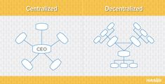 Learn these six key components of organizational structure with visual examples to help you decide which type of structure best fits your company, division, or team.
